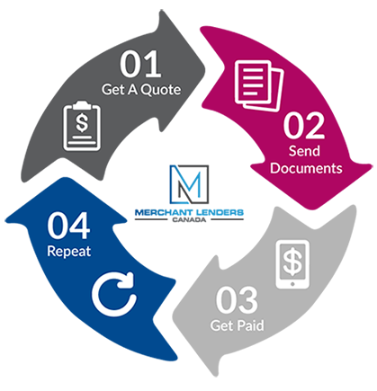 Merchant cash advance application process
